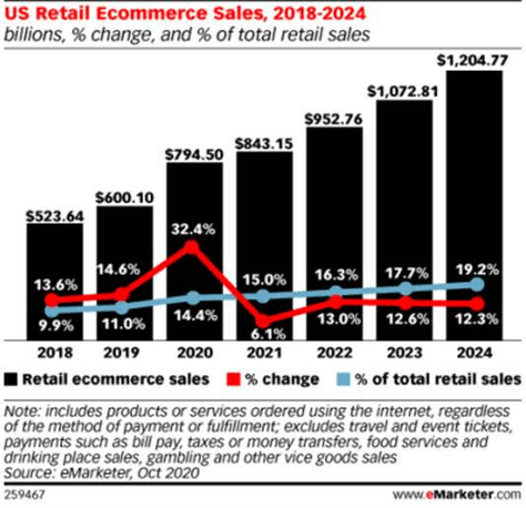 chart of ecommerce packaging growth