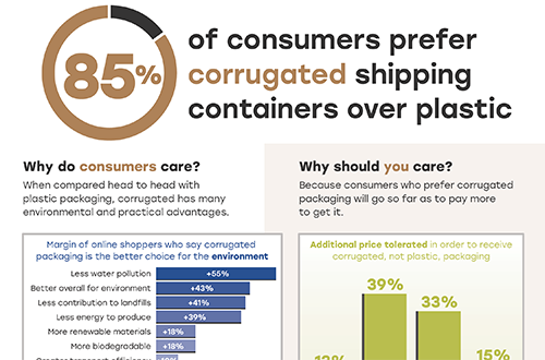 85% of consumers prefer corrugated shipping containers over plastic